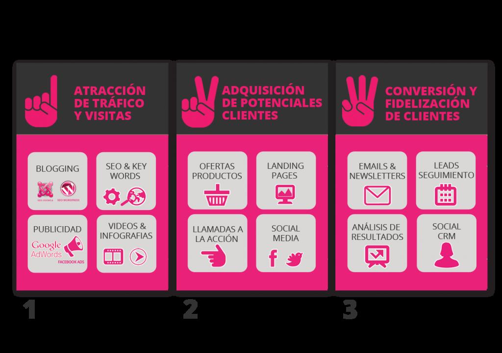 Subvencion madrid 2013 comercio electronico
