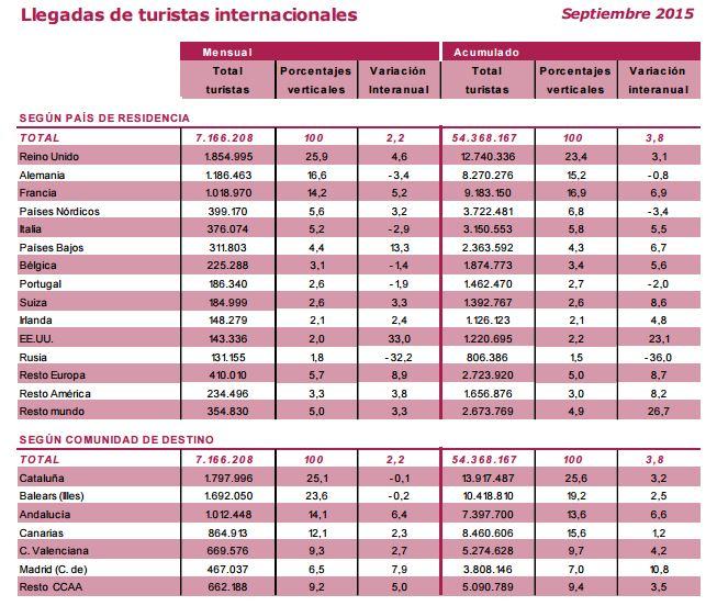 Llegadas turistas sept 2015 Andalucia - Marketing Digital Malaga