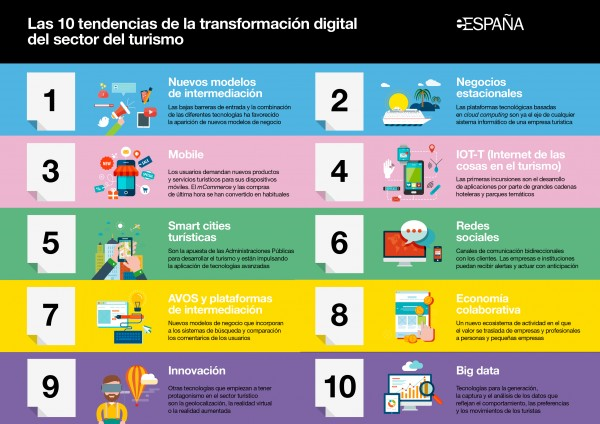 Marketing Digital Malaga- eE-Turismo_10tendencias