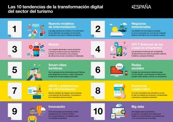 Marketing Digital Malaga- eE-Turismo_10tendencias