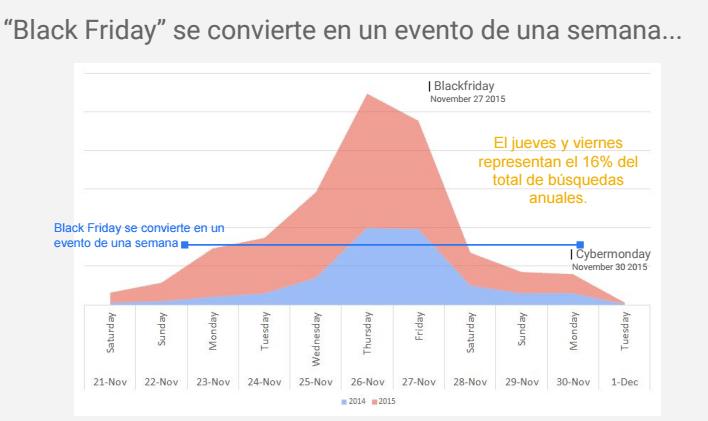 datos blackfriday España para un pequeño comercio electronico