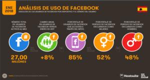 Análisis del uso de Facebook en España 2018-Hootsuite