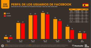 Perfil de los usuarios en Facebook-Hootsuite