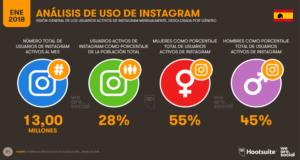 Análisis del uso de Instagram en España 2018-Hootsuite