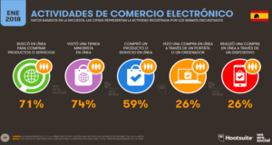 Porcentaje de actividades en el comercio electrónico España 2018-Hootsuite