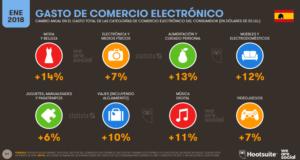 Gasto en comercios electrónicos en España 2018-Hootsuite