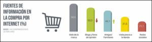 Fuentes de información para la compra en internet-AICM