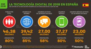 Tendencias digitales en España 2018
