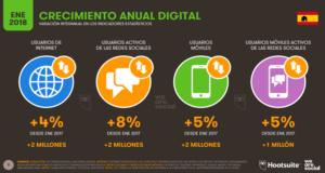 Crecimiento del consumo tecnológico para el 2018 en España
