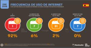 Frecuencia de uso de Internet España-Hootsite