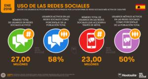 Uso de las redes sociales en España 2018-Hootsuite