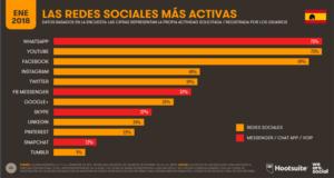 Porcentajes de usabilidad de los españoles en el 2018 de la redes sociales-Hootsuite