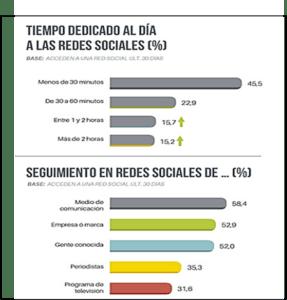 Tiempo en la redes y seguimientos en España 2018-AICM
